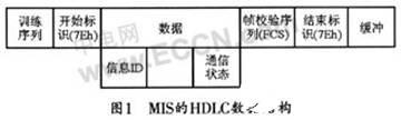 动目标识别系统的关键技术及基于Z85C30芯片实现其串行通信