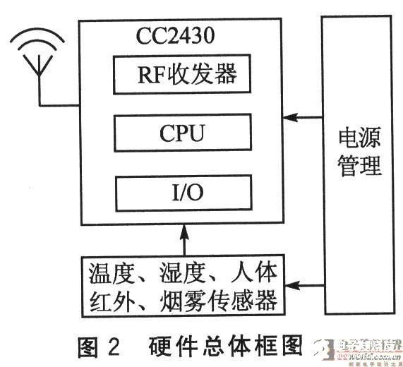 采用CC2430 SoC解决方案和Z-Stack软件设计树簇拓扑网络监控系统