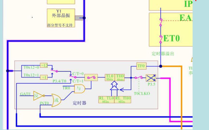 STC15单片机内部定时计数器中断的资料说明