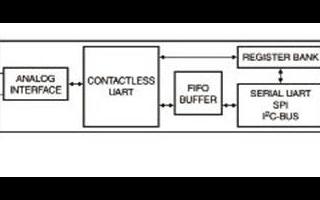 NXP MFRC523高集成读/写器的主要特性及应用