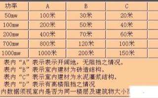 無線聲音圖像傳輸系統的的技術特點及應用范圍