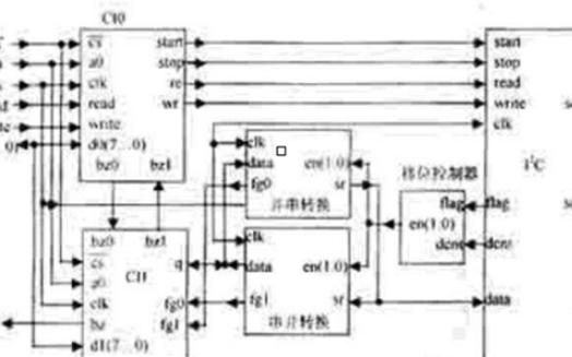 基于VHDL硬件的I2C接口并行扩展及接口设计