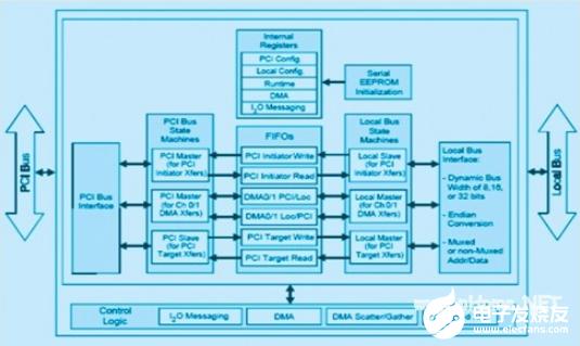 pci9054为pci总线接口的开发提供了一种简...