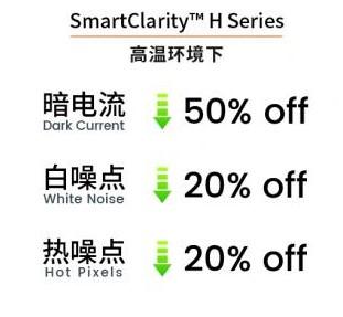 思特威推出全新SmartClarity™ H系列产品,推动本土CIS发展