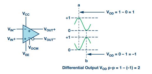 RF信號鏈應用中差分電路具有什么優勢