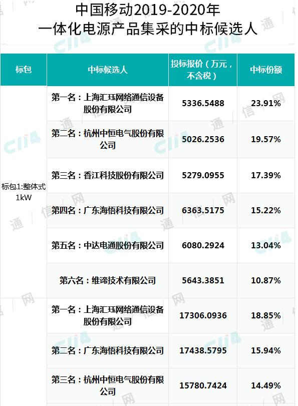 中国移动公布了2019-2020年一体化电源产品集采项目中标候选人结果