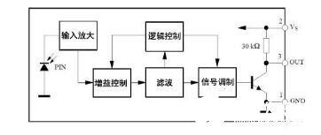 一体红外线接收头内部结构和参数