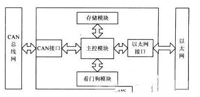 CAN总线与以太网嵌入式网关电路设计之间有什么差异