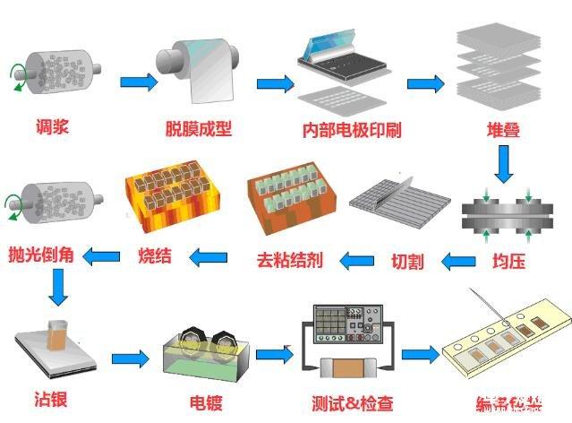 MLCC的制造流程和生产工艺