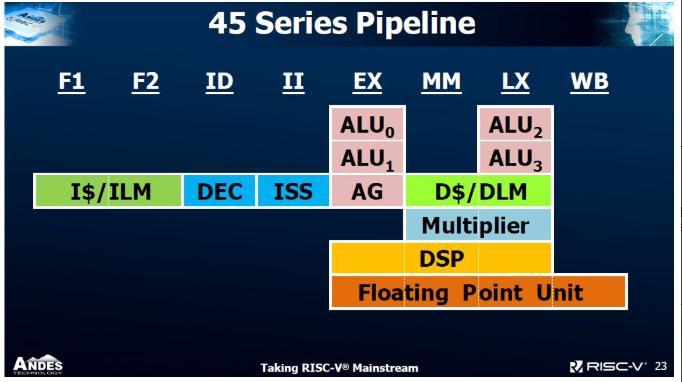 晶心科技宣布将推出AndesCore™ 45系列处理器内核