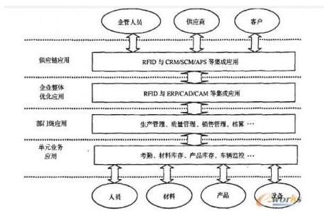 离散制造型企业RFID应用层次分为几种