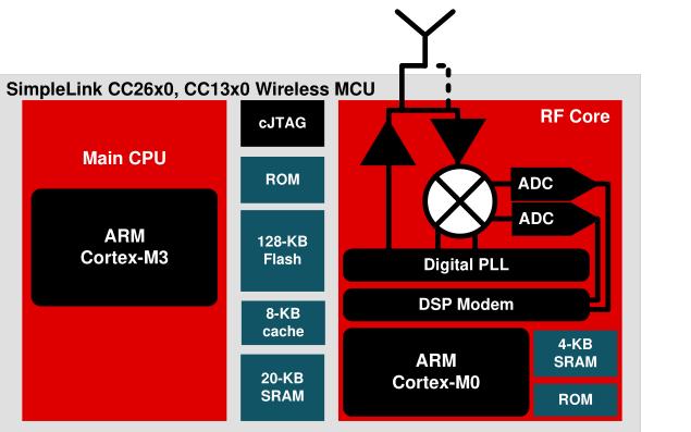 CC13x0和CC26x0超低功耗无线微控制器的技术参考手册免费下载