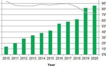 2020年全球PV需求展望:预期中国光伏新增装机量45-50GW