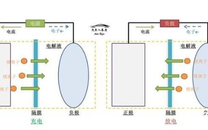 固態電池的難xun)卻螅 dai)森和隻果也沒有太大進展
