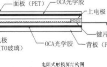 硬件开发技术之触摸屏的详细介绍