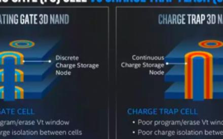 2019的SSD存储技术发展状况与市场回顾