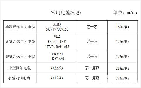 shijidianli常用电缆的波速表(仅供参考)