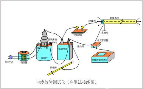 shijidianli地埋电缆发生故障如何操作?
