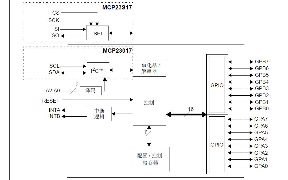 MCP23017和MCP23S17带有串行接口的16位IO扩展器数据手册免费下载