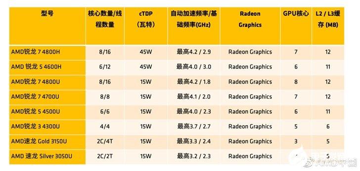 CES 2020:AMD发布7nm 8核处理器,...