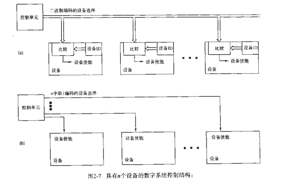 数字设计原理与实践第三版PDF电子书免费下载