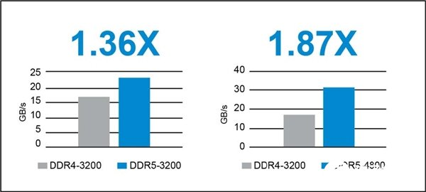 美光宣布出樣DDR5內存 它的特性有哪些