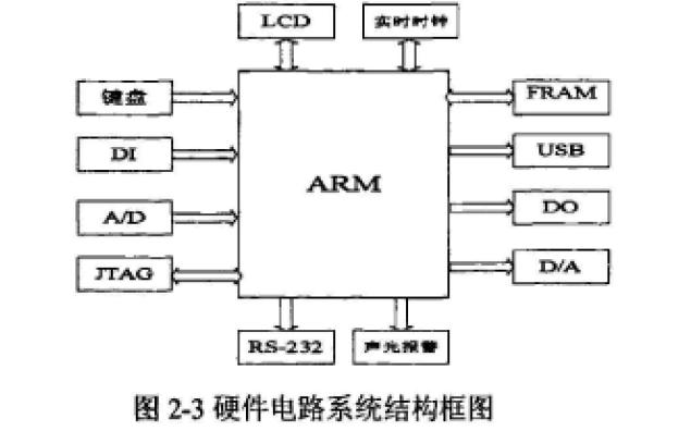 如何实现ARM的PE管材热熔焊接机控制系统的设计