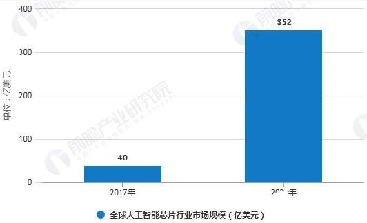 中国人工智能芯片市场规模不断扩大 预计2024年...