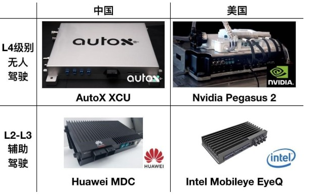 零的突破!AutoX发布中国首个L4级别车载控制器