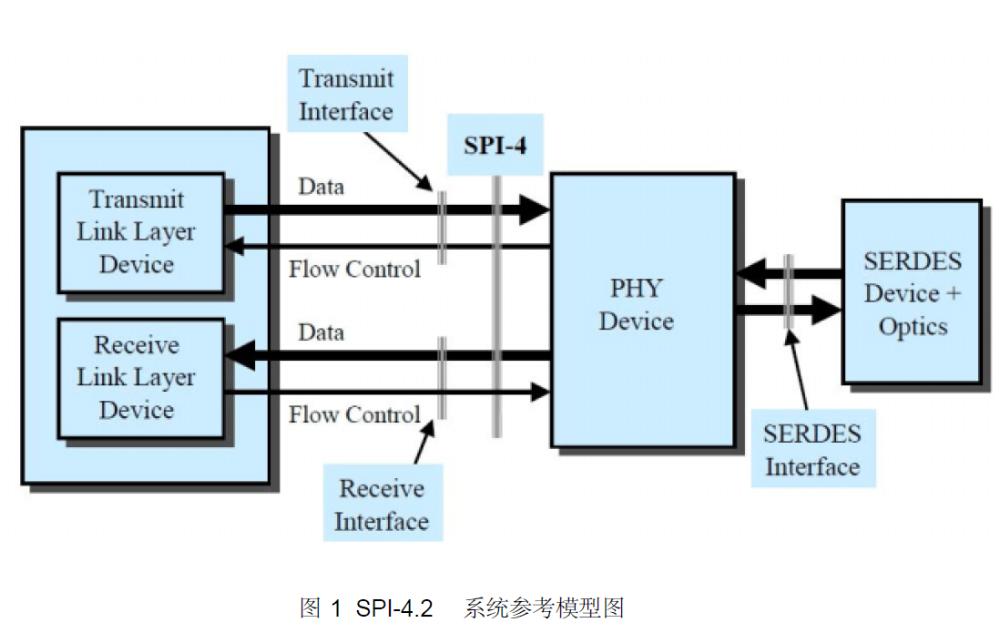 SPI4.2协议的详细资料讲解