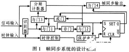 幀同步系統的工作原理及如何基于FPGA實現其設計