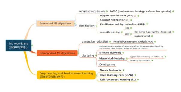 CFA二级思维导图分享:机器学习