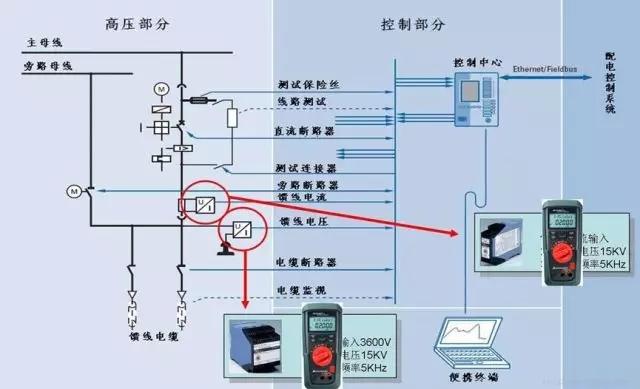 Metrahit CAL | 可用于地铁运维的过程信号校准仪