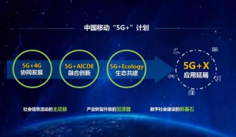 中国移动5G+计划的发展进展解读
