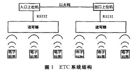 基于射頻識別技術實現ETC系統的設計方案