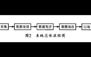 LVDS技术的应用优势及基于FPGA实现远端显示...