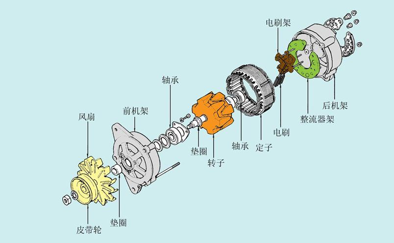 汽车交流发电机的主要功能