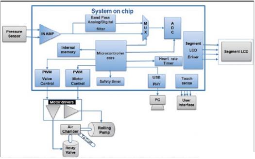 便携式医疗电子设备中系统单芯片的应用