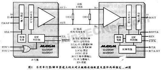 LVDS技术的应用优势及基于FPGA实现远端显示系统的设计