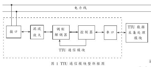 基于电力线载波芯片ST7538实现TTU通信模块的设计