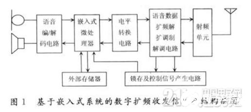 嵌入式系統下的數字擴頻收發信機通信過程概述