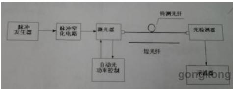 多模光纤时域法带宽测试的原理解析