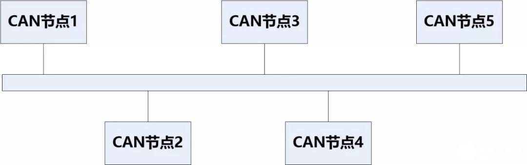 CAN总线支线为什么不能太长 特殊环境下必须使用又怎么办