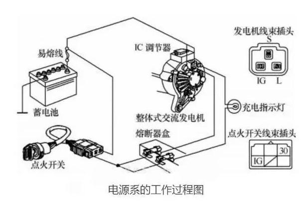 汽车电源系统的工作过程