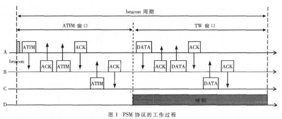 基于802.11協議數據鏈路層的MAC子層實現的...
