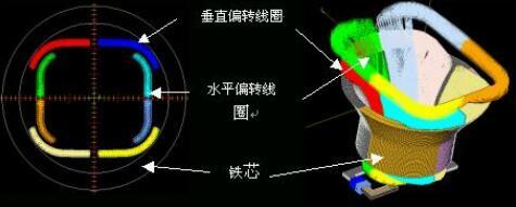 偏转线圈作用_偏转线圈磁场方向