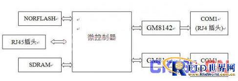 嵌入式串口网关怎样实现多串口转换