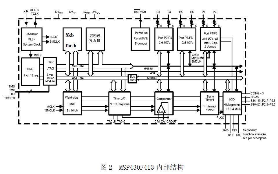 如何使用MSP430單片機來開發CPU卡的讀寫操作