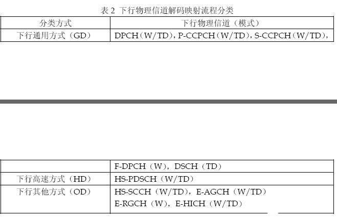 W/TD双模手机收发机的架构及可复用的功能模块分析