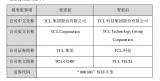 TCL集团宣布更换名称为TCL科技集团
